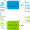 Sample decision tree used to build out drip campaign in MailChimp